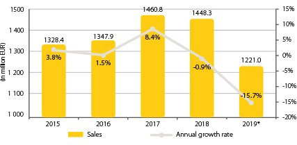 Diagram_2020_427x264_0003_Combined sales & growth rates.jpg