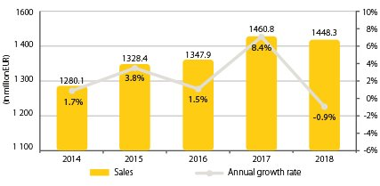 Diagram_2019_427x264_0002_Combined sales & growth rates.jpg