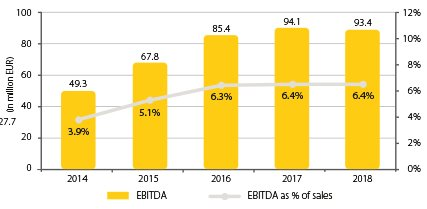 Diagram_2019_427x264_0003_Combined EBITDA & EBITDA margin.jpg