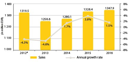 Diagram_Combined sales & growth rates.jpg