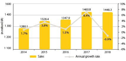 Diagram_2019_427x264_0000_Combined sales & growth rates.jpg