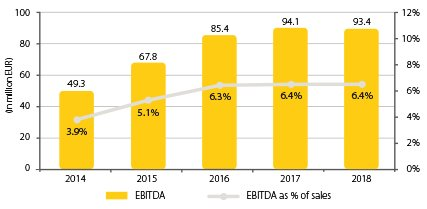 Diagram_2019_427x264_0001_Combined EBITDA & EBITDA margin.jpg