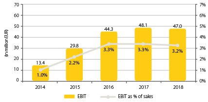 Diagram_2019_427x264_0002_Combined EBIT & EBIT margin.jpg