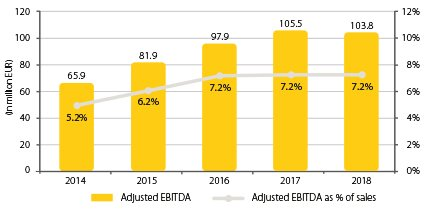 Diagram_2019_427x264_0007_Combined Adjusted EBITDA & Adjusted EBITDA margin.jpg