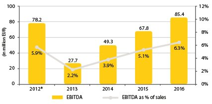 Diagram_Combined EBITDA & EBITDA margin_0.jpg